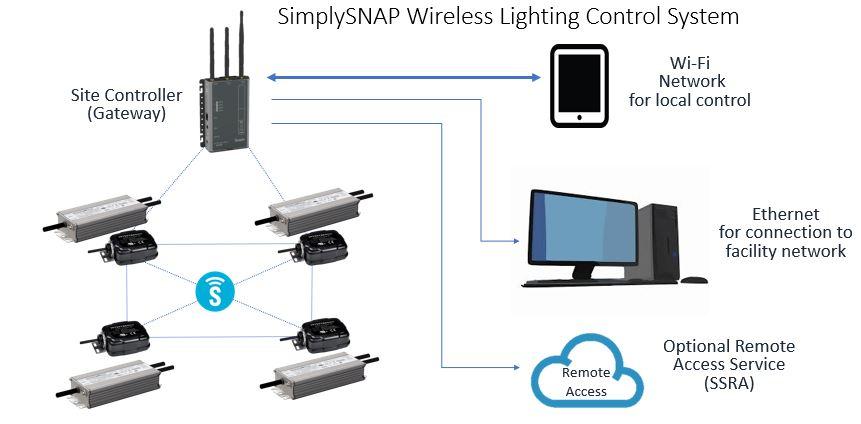 Synapse LED Controls